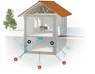 Elektro osmose mod fugt i kaeldervaegge eller fugt i kaelder