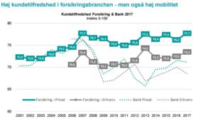Statistik over kundetilfredshed - Dansk Boligforsikring